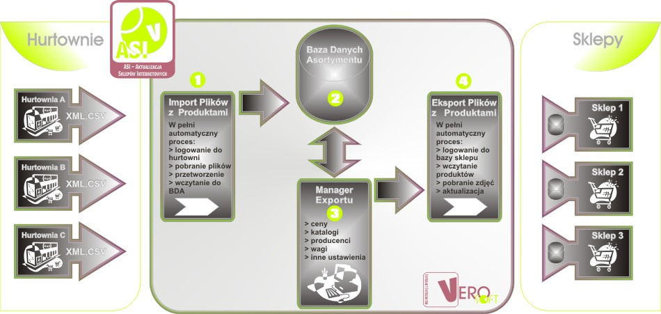 VeroSoft.pl Integracja Sklepu z Hurtownią ASI